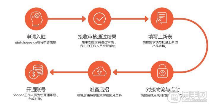 实战:怎么注册成为虾皮购物网卖家 虾皮网怎么入驻?