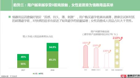 """叮当成人社区报告:超6成""""成人用品""""购买者为女性"""