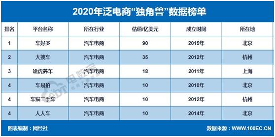 傲世皇朝专用注册通道 网经社:《2020年度中国汽车电商市场数据报告》