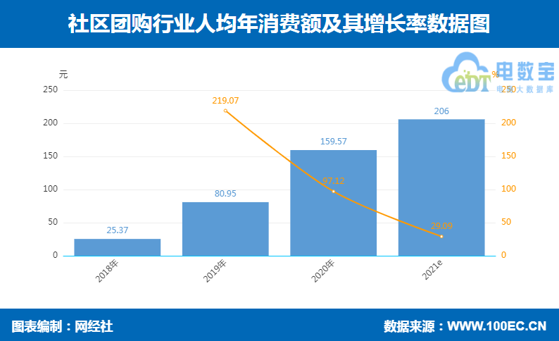 人均消费 含2021.png