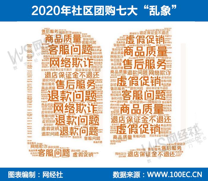 """2020年社区团购七大""""乱象"""".jpg"""
