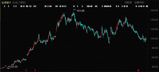 盐津铺子股价表现(2020年1月至今)