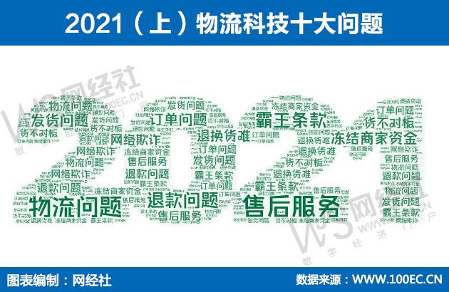 2021(上)物流科技十大问题.jpg